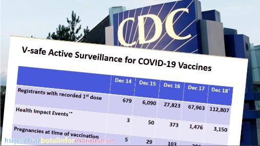 CDC 2,79% din persoanele vaccinate au avut probleme de sănătate după vaccin