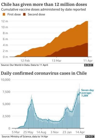 chile vacc 208x300 - Explozie da cazuri Covid-19 în Chile în ciuda campaniei de vaccinare exemplară.