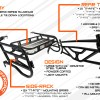 How it works infographic for the RZR 570 / 800 Side by Side Cargo Rack