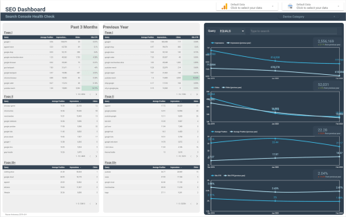 Data Studio SEO Dashboard: Health Check