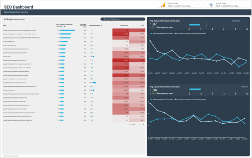 Data Studio SEO Dashboard: Speed Performance