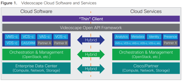 Cisco Videoscape Cloud