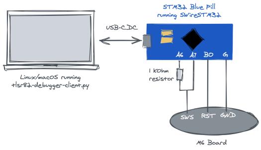 STM32 programmer + M6 setup