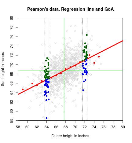 plot of chunk Regression-line