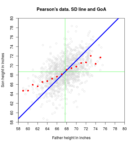 plot of chunk SD-GoA