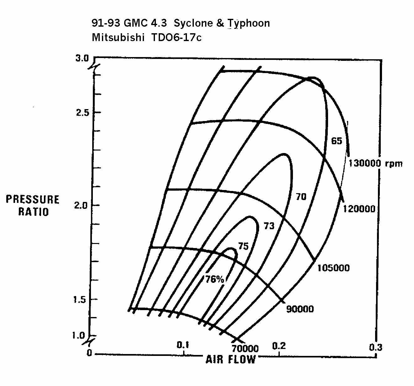 Turbocharger Compressor And Turbine Maps Mega Thread