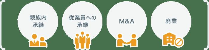 親族内承継 従業員への承継 M&A 廃業