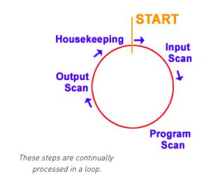PLC programming flowchart