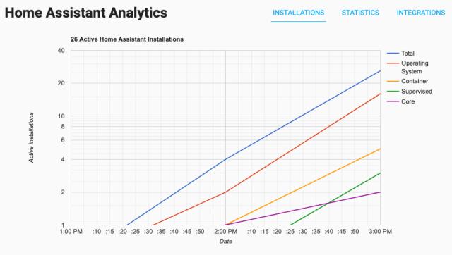 Capture d'écran du site Web Home Assistant Analytics
