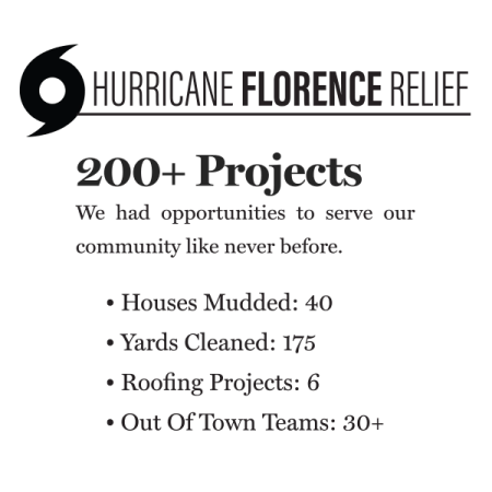 Hurricane Florence Relief - Renovation Church - For Topsail - RCI Plus Topsail