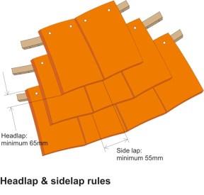 Headlap & sidelap rules