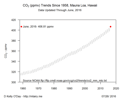 CO2_trend