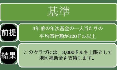 2015-16_05-1.[RI第2590地区の取り組み] 新地区補助金(DG)