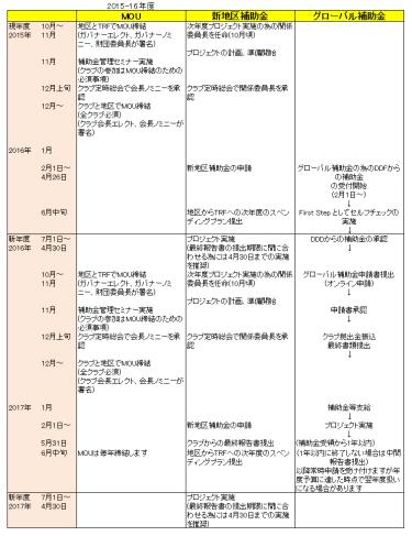 2015-16_06.各種申請のためのタイムチャート