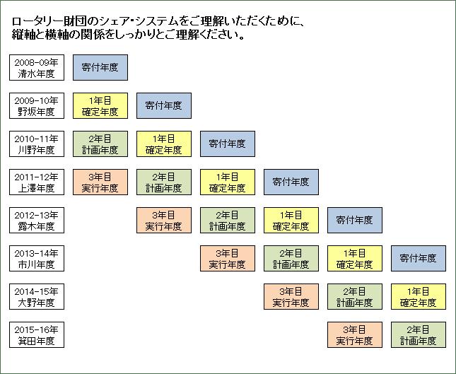 2015-16_Sec07-Share-Flow