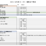 Budget-table_2015-16