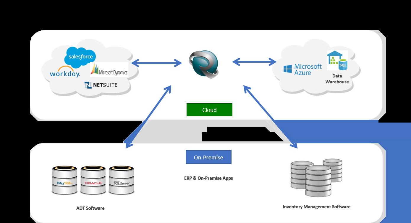 Hybrid Cloud 340B Architecture