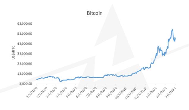 Comportamiento del precio del Bitcoin