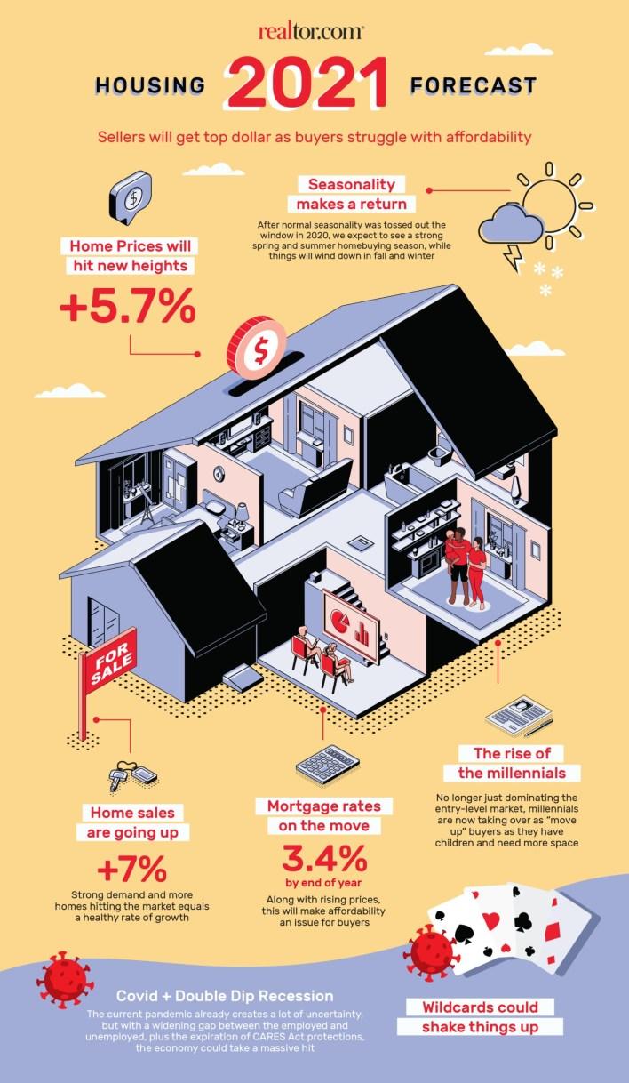 realtor.com housing market forecast 2021 - infographic