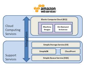 Amazon Cloud Services