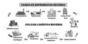Dilmar-texto-1-300x150 Logística reversa, aproveitamento de resíduos e preservação ambiental | Por Dilmar Isidoro