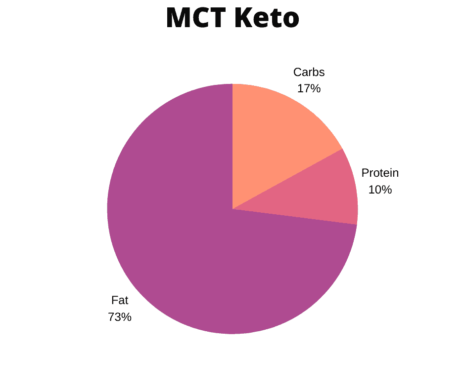 MCT diet uses