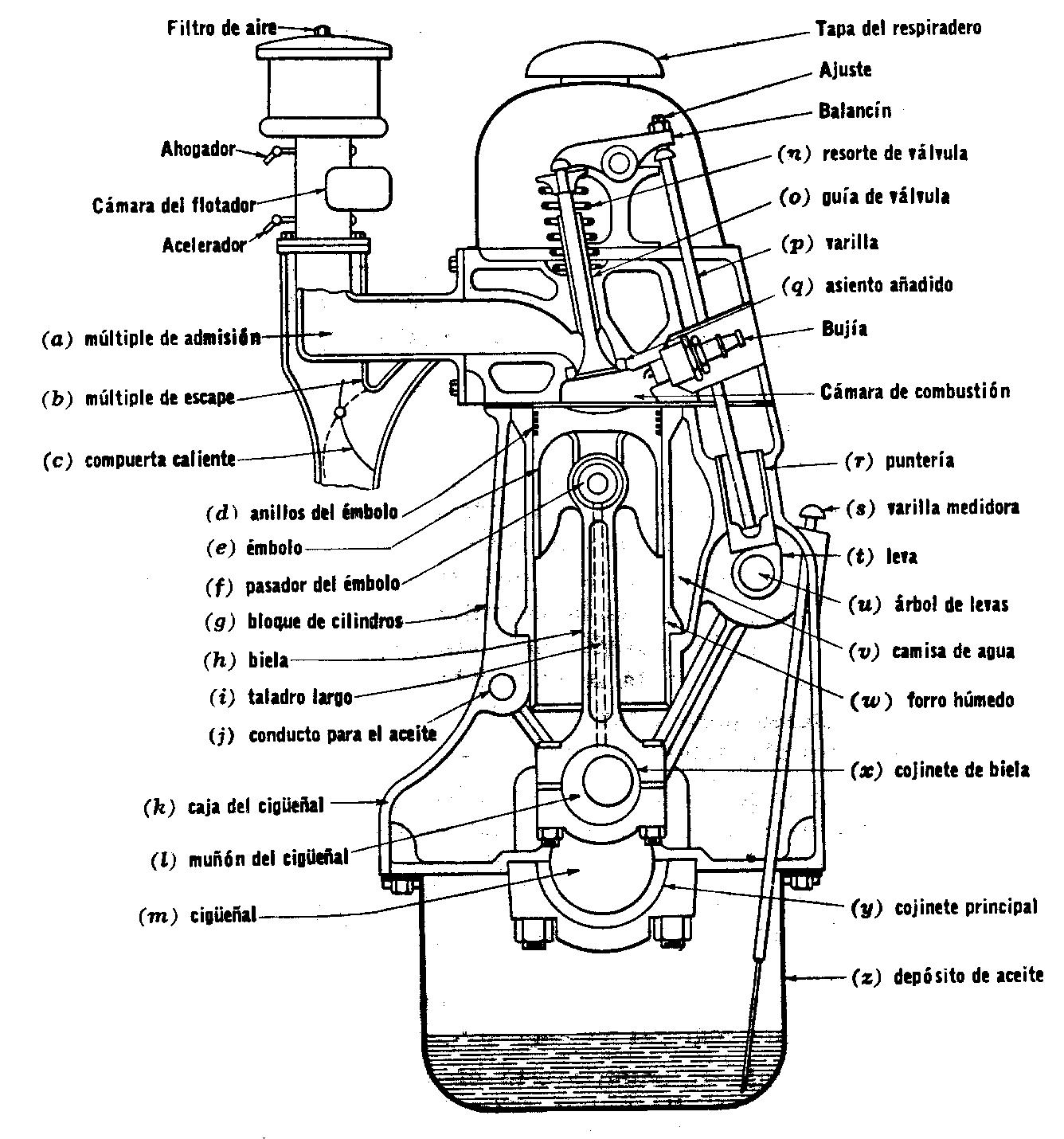 Encuentra Aqui Informacion De Motores De Combustion