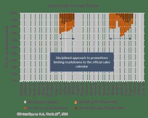 Mardkdown patterns on Net-A-Porter