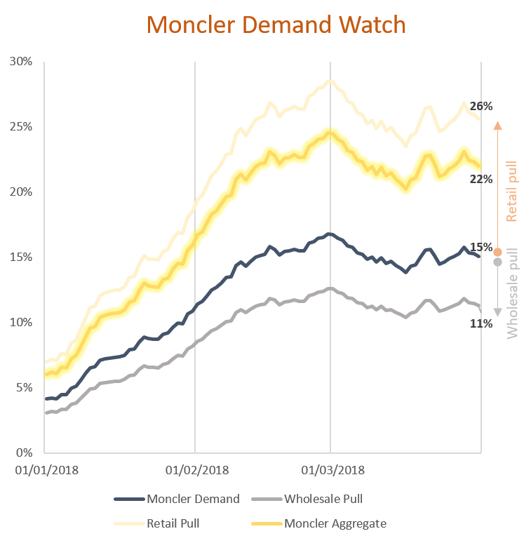 Demand outlook for Moncler from RE Analytics Demand Watch model