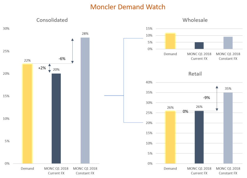 Moncler projected demand vs actual quarterly results (Q1 2018 vs Q1 2017)
