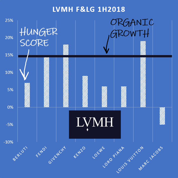 Alternative data to break down LVMH results