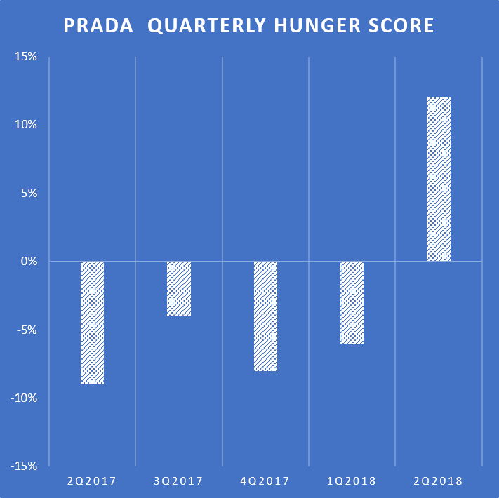 bd857d6dff7e Prada return to growth anticipated by Hunger Score - Re Analytics