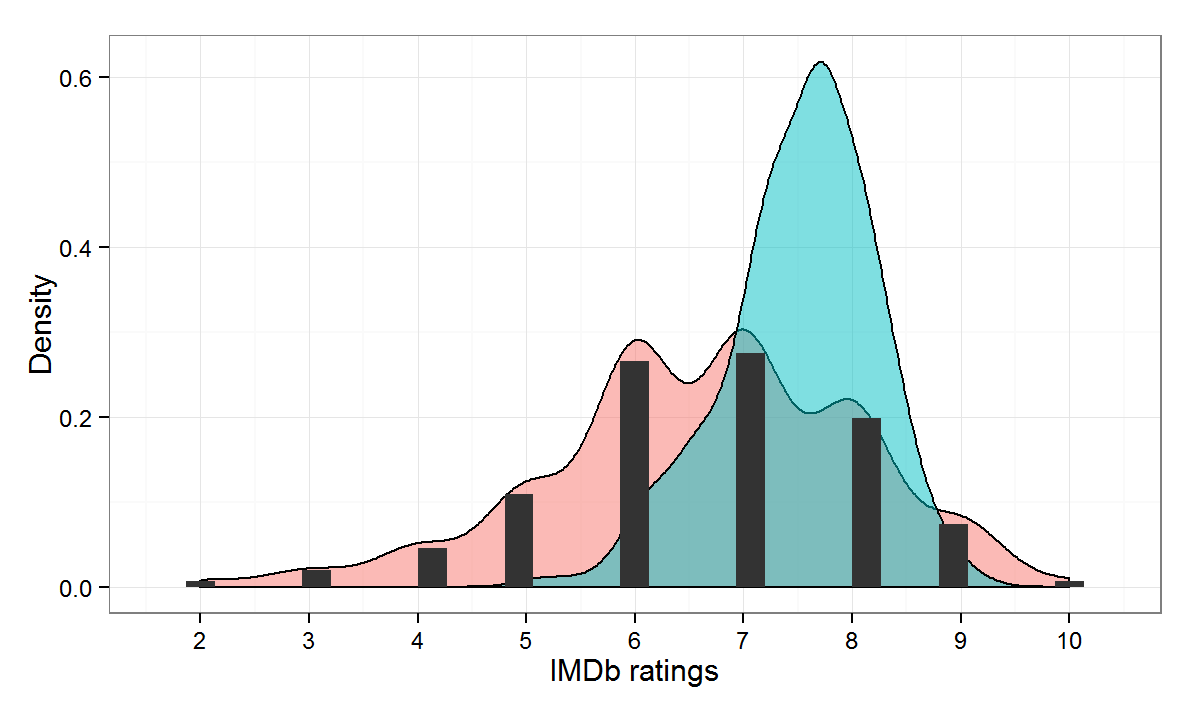 predicting movie ratings imdb data and r re design figure 1 plots the frequency distribution black bars and density red area of my ratings and the density of the imdb scores in blue for the 442