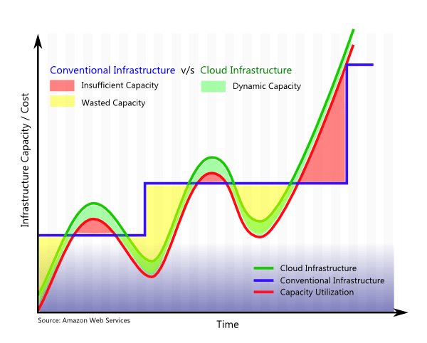 Cloud Computing Dynamic On Demand Costs