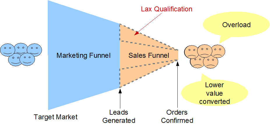 Forced implementation of marketing perspective - lax lead qualification criteria
