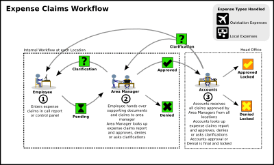 Expense Claims Workflow