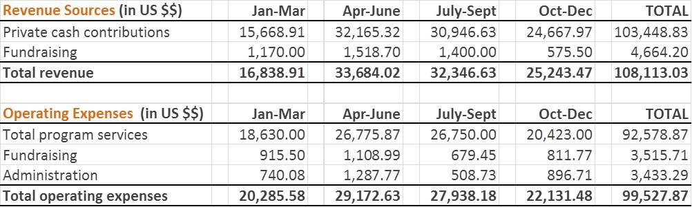 Financials 2015