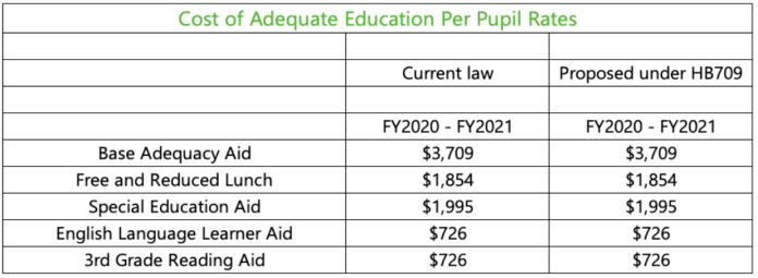cost of adequate education per pupil rates