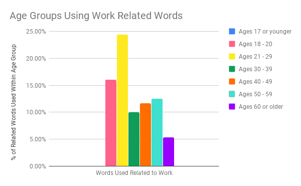 What is Success - Age Groups Using Work Related Words