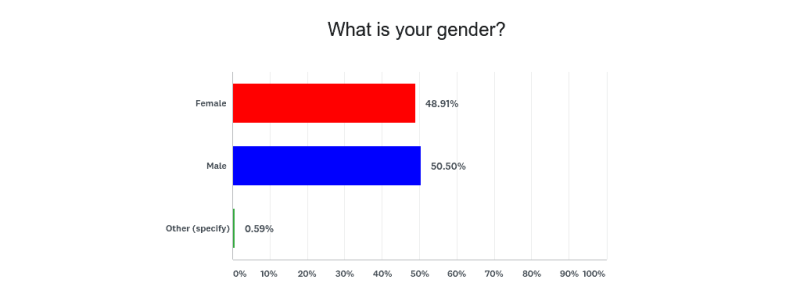 What is Success Genders Demographic Statistics