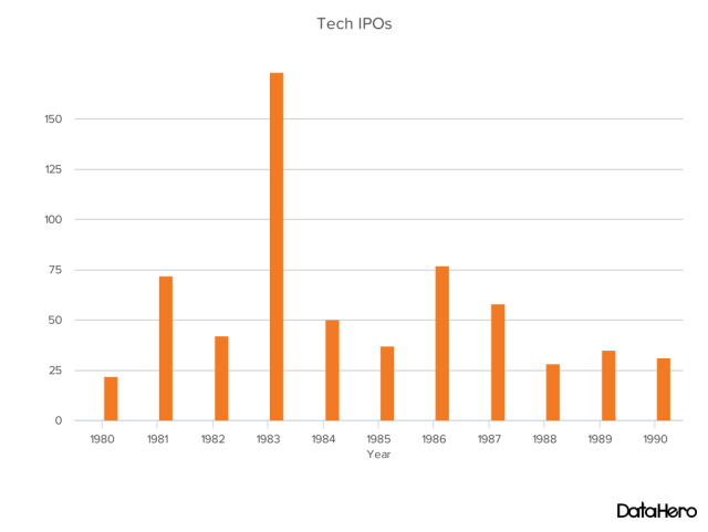 DataHero Tech IPOs