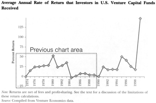 "Source: Gompers, Paul, and Josh Lerner. ""The Venture Capital Revolution."" Journal of Economic Perspectives 2001 : 145-168"