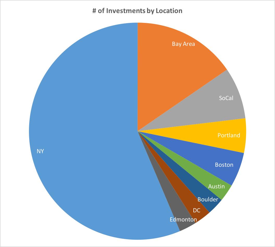 Neu Venture Capital Investor Update | Reaction Wheel
