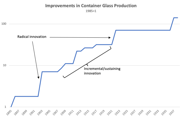 Product innovation vs Process innovation in Glass production technology