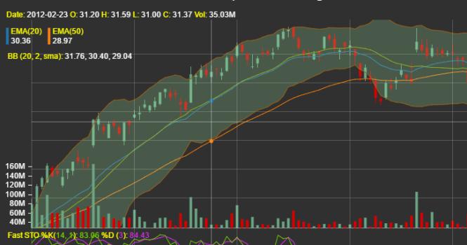 React Stockcharts