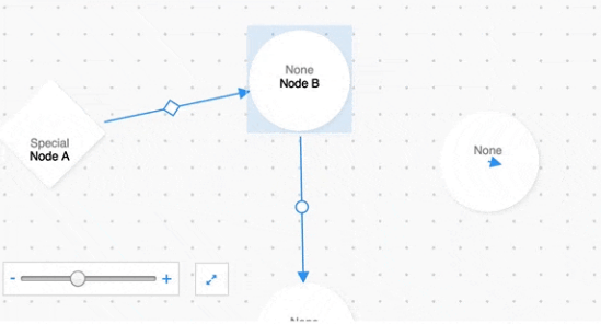React Component For Creating Directed Graph Editors | Reactscript