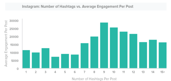 number of hashtags on instagram
