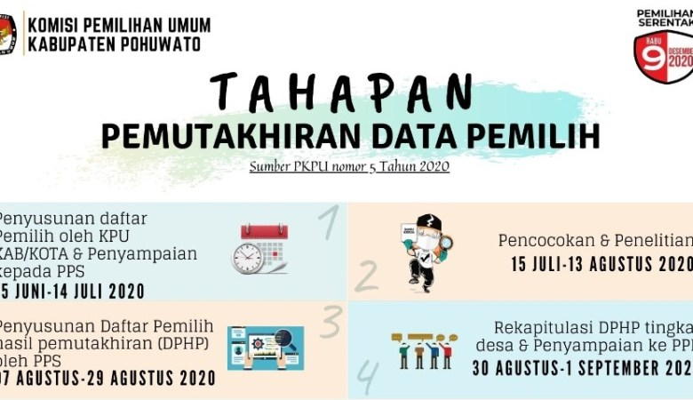 Data Pilkada
