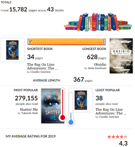 Goodreads Statistics so Far