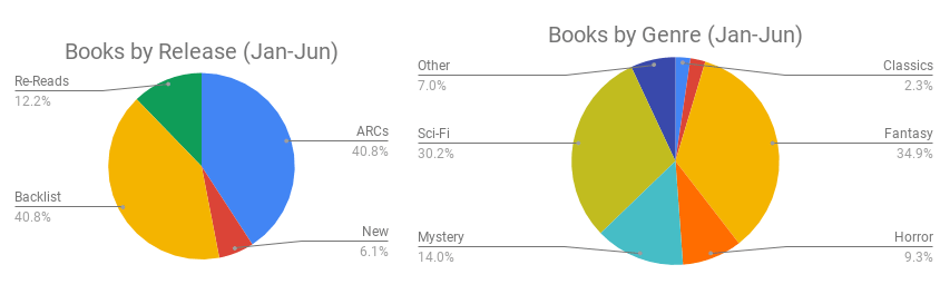 Books by Release and Genre Percentages